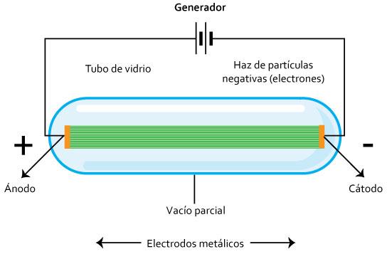 Modelo atomico de dalton y sus caracteristicas yahoo dating 10