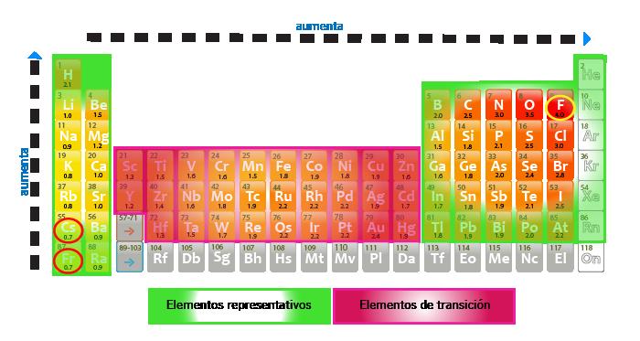 como la electronegatividad vara en forma peridica puedes predecir la diferencia de electronegatividad que existe entre los tomos enlazados observando la