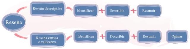 ejemplo de un esquema