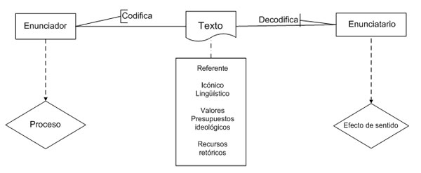 Situación comunicativa esquema