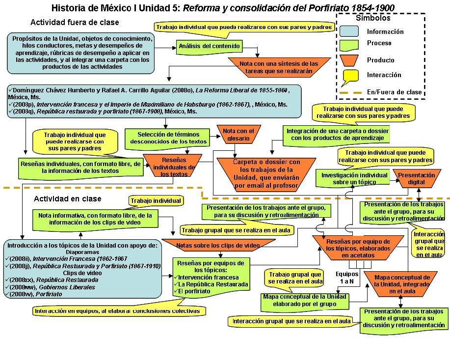 economia durante intervencion francesa: