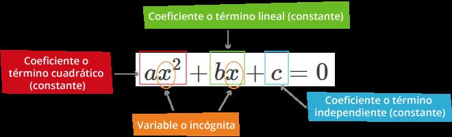 Ecuación cuadrática