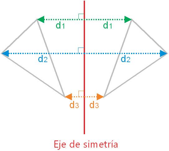 Simetría