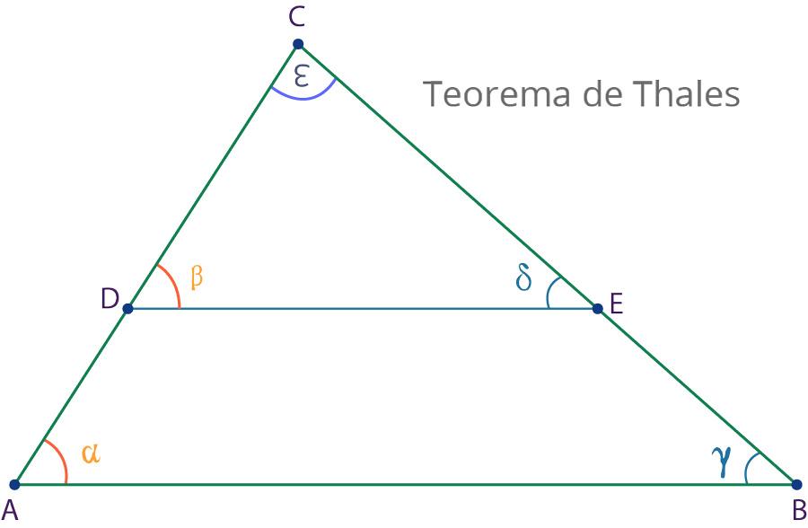 Deducción Del Teorema De Thales