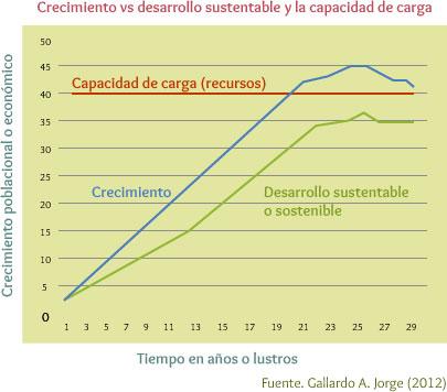 Crecimiento vs desarrollo sustentable y la capacidad de carga