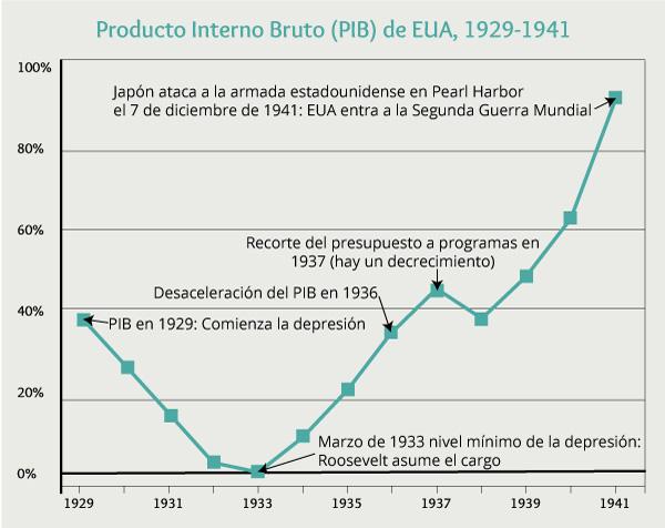 gráfica Producto Interno Bruto de EU, 1929-1941