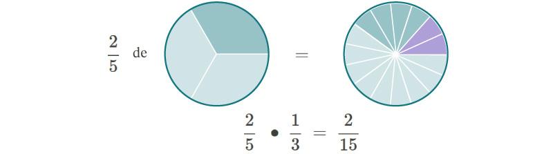 diagramas circulares