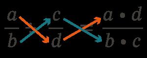 diagrama división