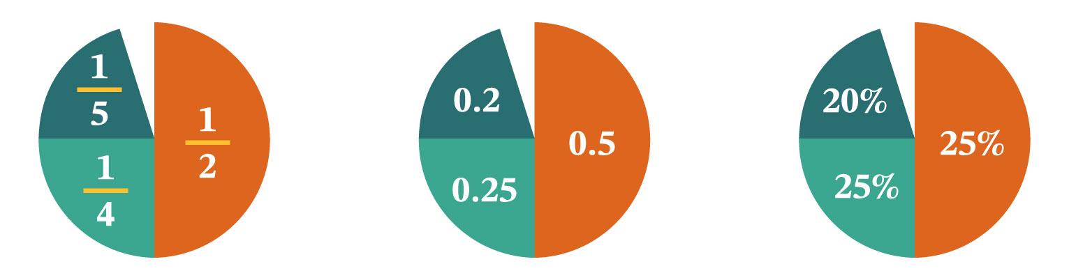 representaciones de números racionales