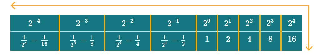 tabla con potencias negativas