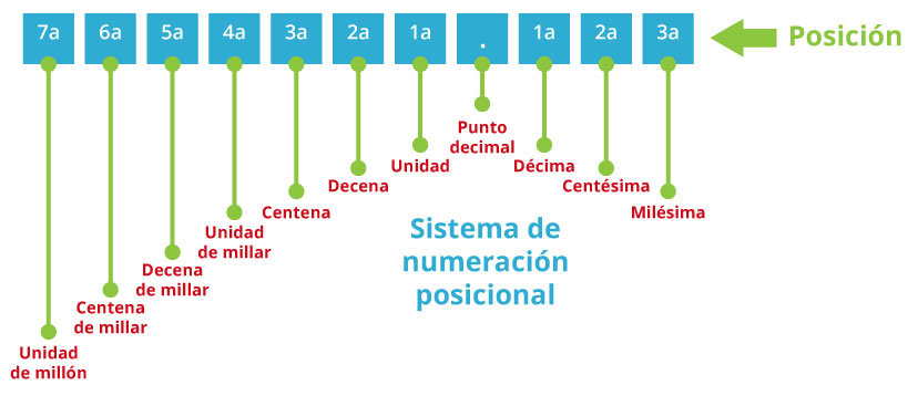 Sistema de numeración posicional