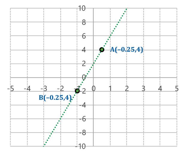 Función lineal
