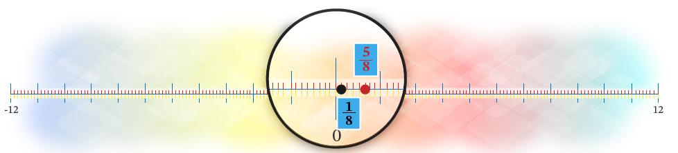 Figura 5. Comparación entre números racionales positivo