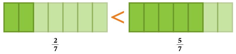 Comparación aritemética