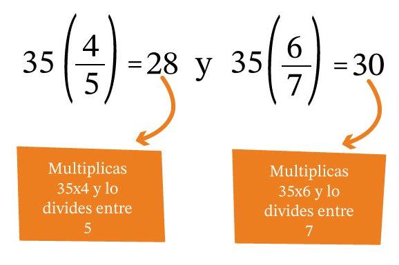 Fracciones con mismo signo pero numerador y denominador diferentes