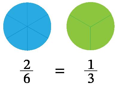 Determinación de fracciones equivalentes