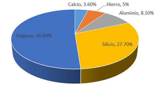 Porcentajes en masa de los elementos más abundantes en la litósfera