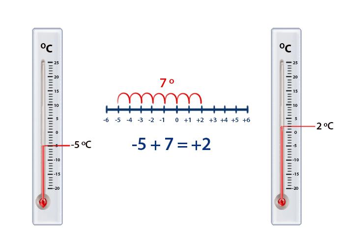 Termométro
