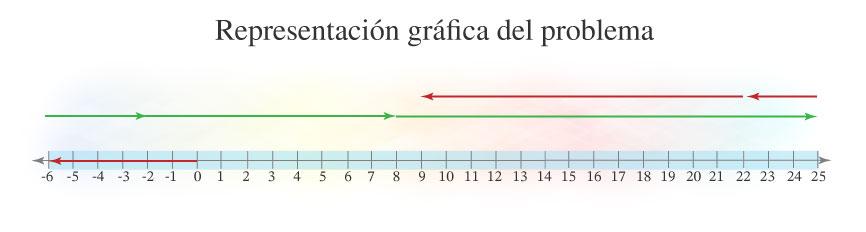 Representación gráfica del problema